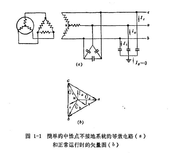 图1-1简单的中性点不接地系统的等效电路(a)和正常运行时的矢量图(b)
